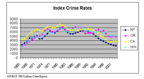 Index Crime Rates